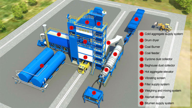 LB Series Asphalt Batch Mix Plant